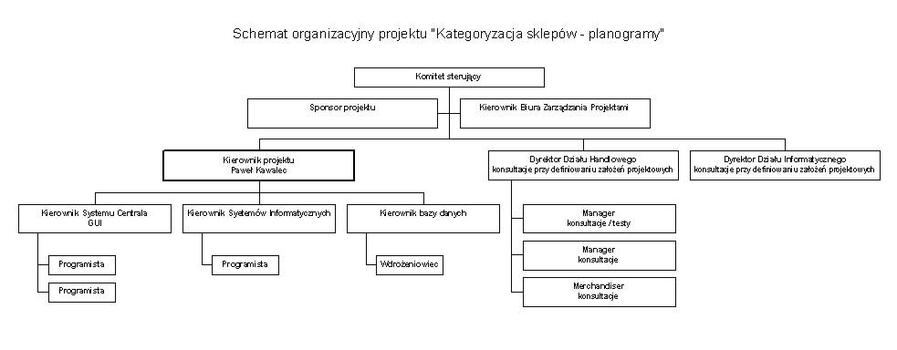 Schemat organizacyjny projektu